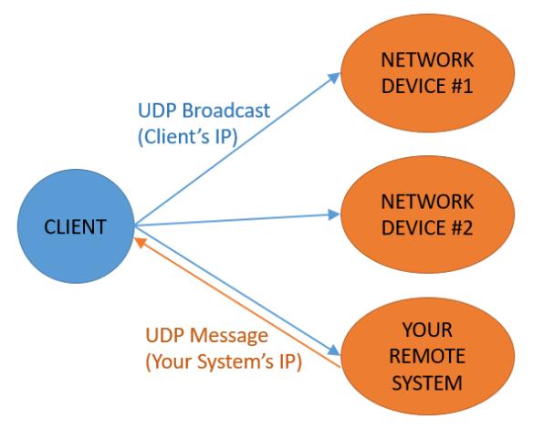 UDP Broadcast